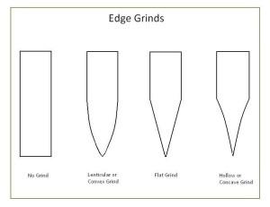Blade Grinds
