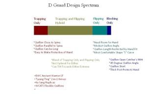 d-guard-spectrum
