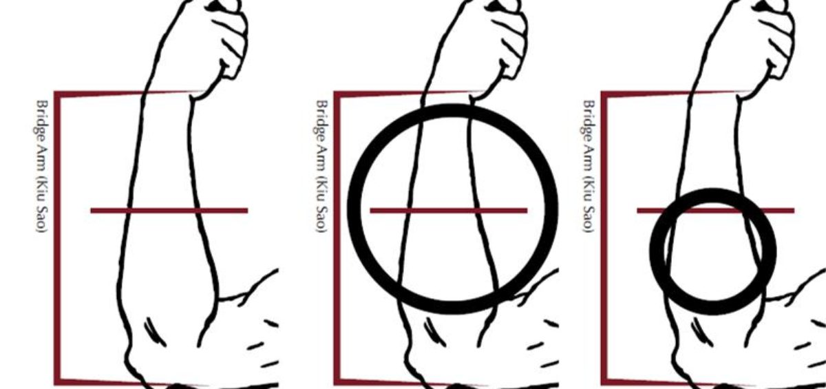 How to Use The Wing Chun Ring - Everything Wing Chun ® Blog